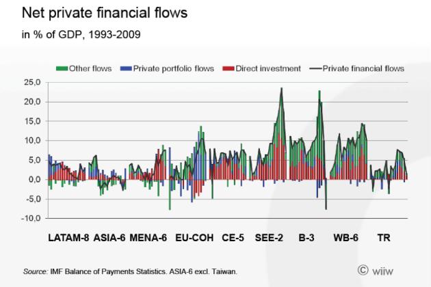 Fin-flows