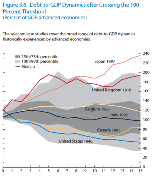Debt dynamics