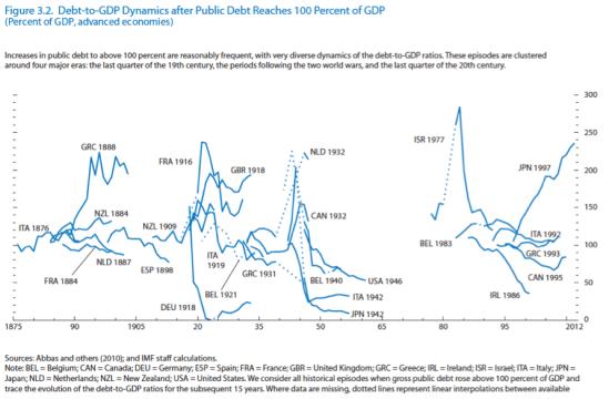 Debt dynamics1