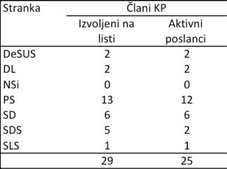Ex-clani KP_DZ