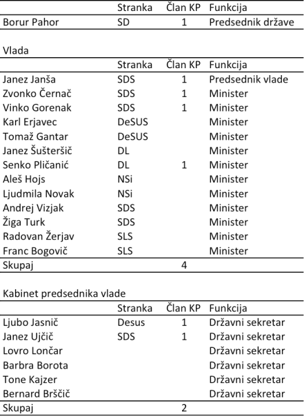 Ex-clani KP_Vlada in PRS