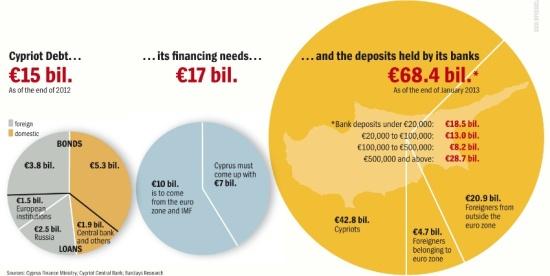 Cyprus capital needs