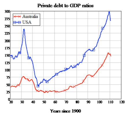 Private debt US