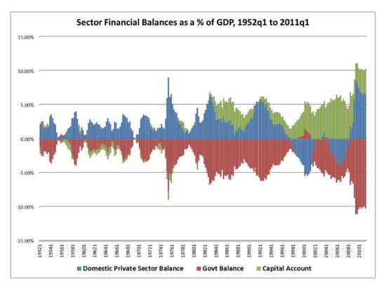 US Govt balance