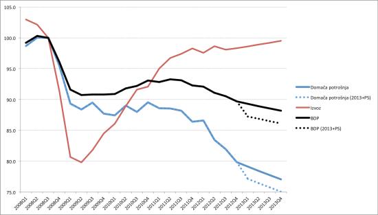 Vpliv PS na BDP