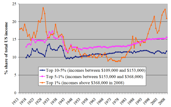 Top income_US