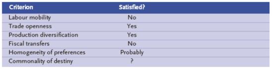 OCA criteria