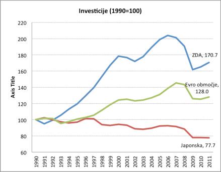 Investicije-jap