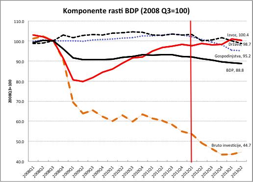 BDP-kvartalno