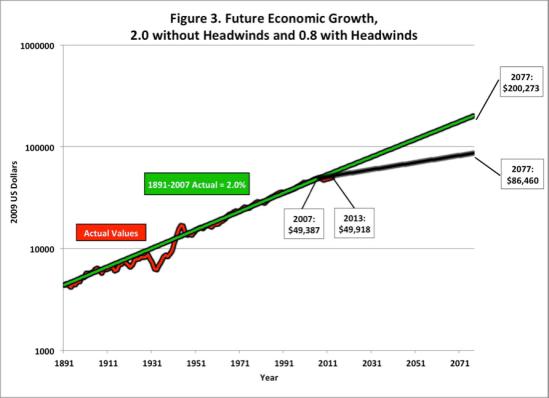 Gordon_low growth ahead