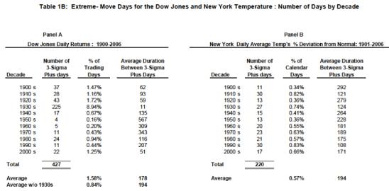 Markets vs Weather