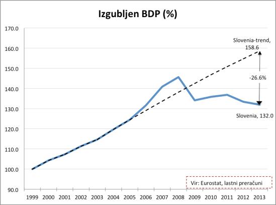 Izgubljen BDP_Slo