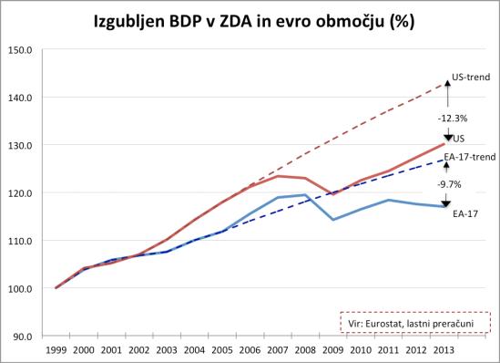 Izgubljen BDP_US-EU