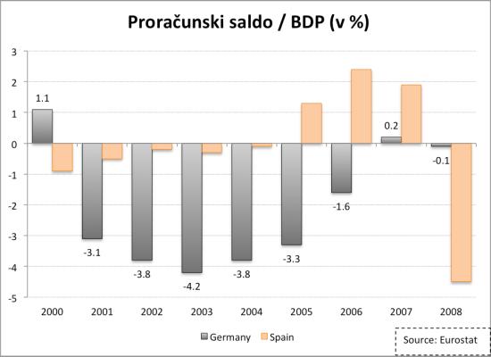 Deficit_Nemčija