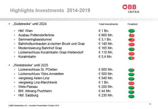 OeBB investicije