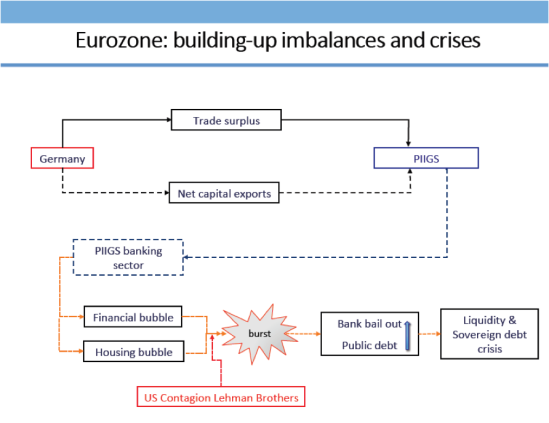 Mehanizem evro krize