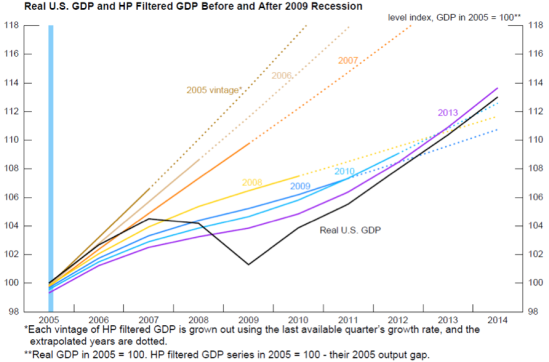 GDP Revisons