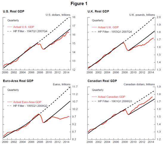 Potential_actual_GDP
