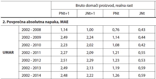 Napake napovedi rast BDP