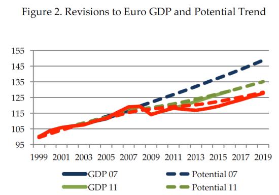 Trend output EU