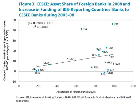 Foreign ownership and borrowing
