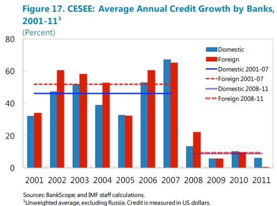 Foreign ownership and credit growth
