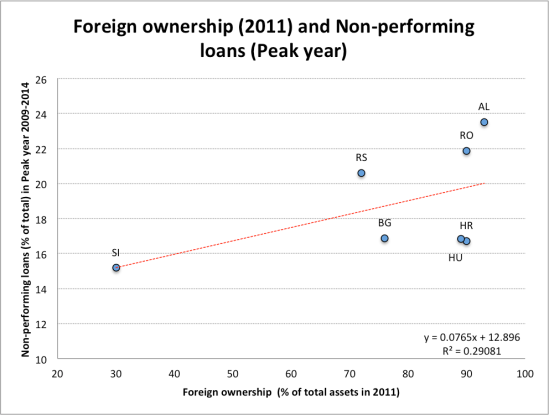 Foreign ownership and NPL in CESEE