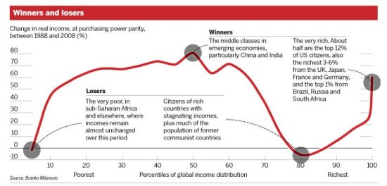 Globalization_Winners and losers