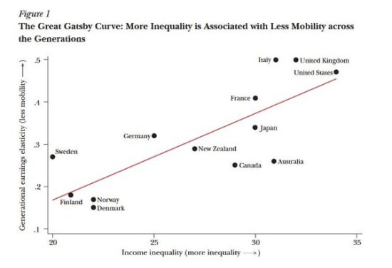 Great Gatsby Curve_High income inequality and low equality of opportunity