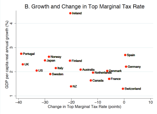 Top tax rate change and growth
