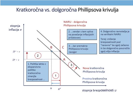 LR Philipsova krivulja