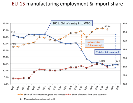 eu-15-manufacturing-jobs-lost-due-to-china-effect
