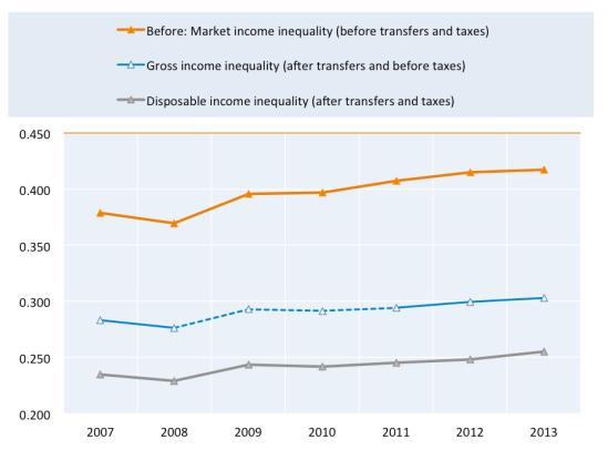inequality_oecd-2