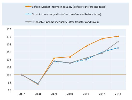 inequality_oecd-3