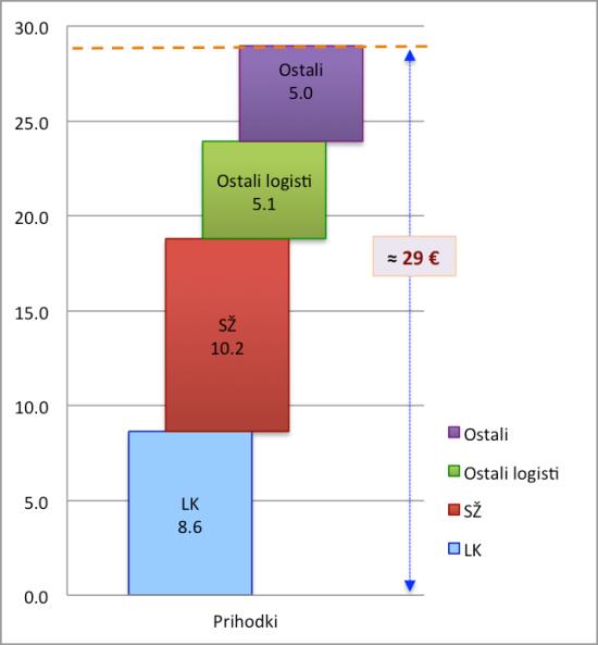prihodki-v-logisticni-verigi