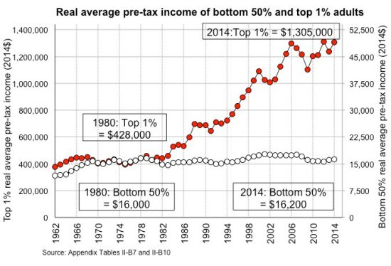 real-average-us-income-of-top-1