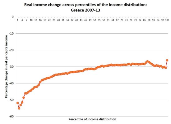greece-income-distribution-2007-13