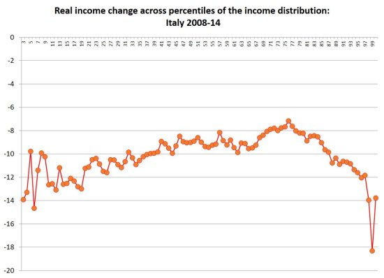 italy-income-distribution-2008-14