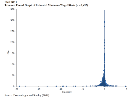 minimum-wage-meta-analysis