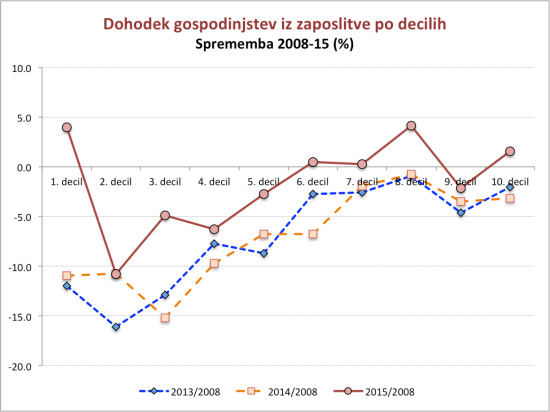 slovenia-income-distribution-2008-15_3