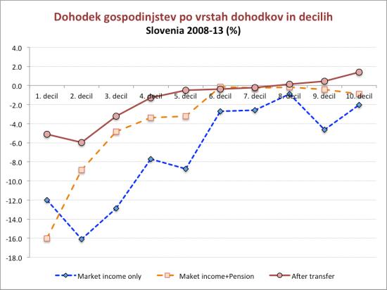slovenia-income-distribution-2008-15_4