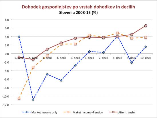 slovenia-income-distribution-2008-15_5