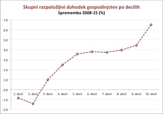 slovenija-income-distribution-2008-15-jpg