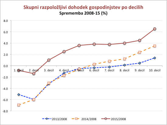 slovenija-income-distribution-2008-15_2