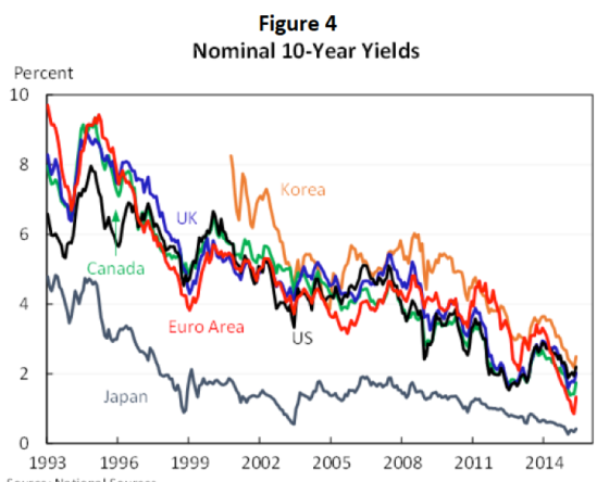 world-nominal-interest-rates-1993-2016-jpg