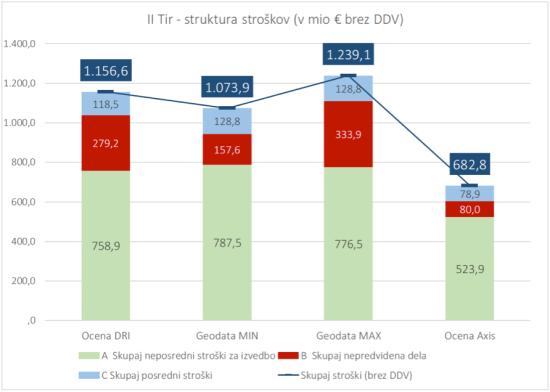 ocena-stroskov-dk2
