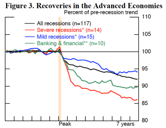 recovery-after-crisis2