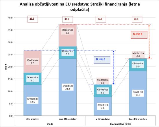 Analiza obcutljivosti_EU sredstva