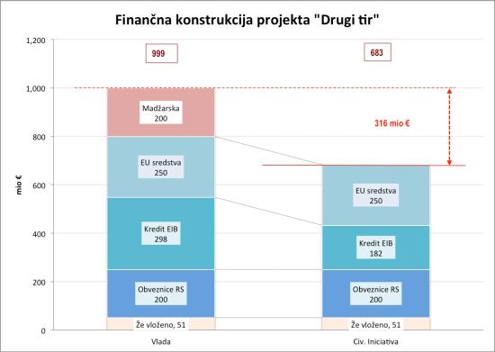 Finančna konstrukcija DK2
