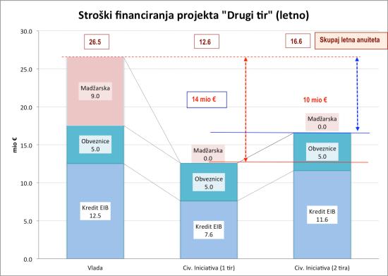 Stroški financiranja DK2_2 tira